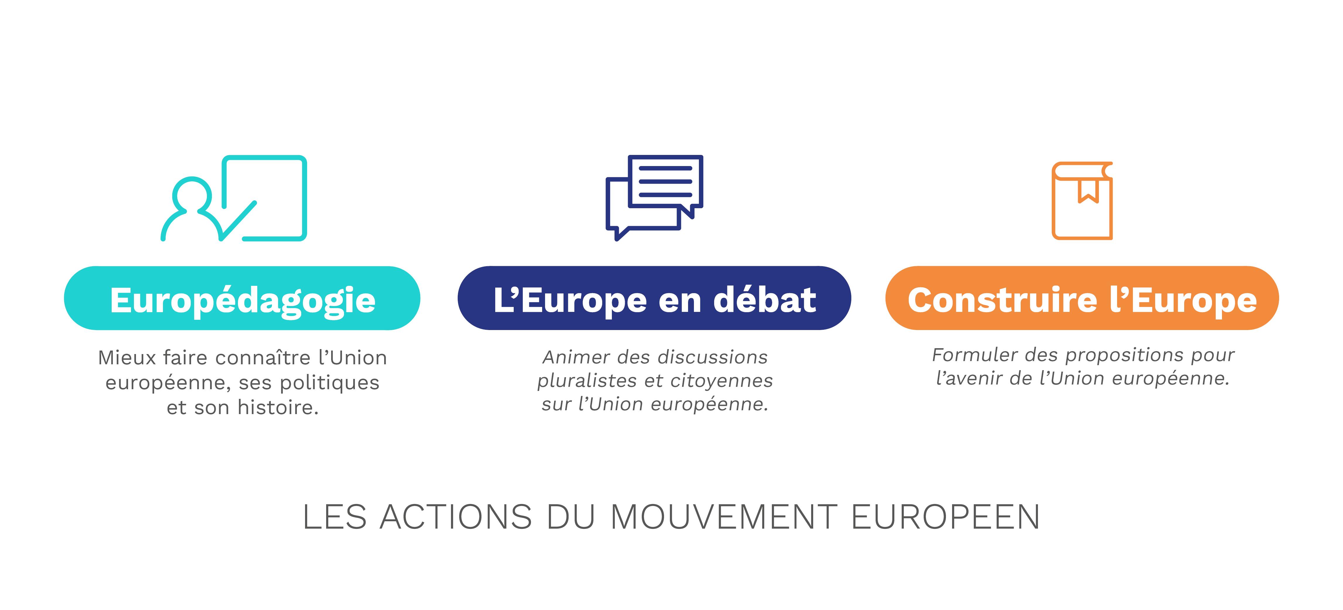Infographie - Les actions du Mouvement Européen - France